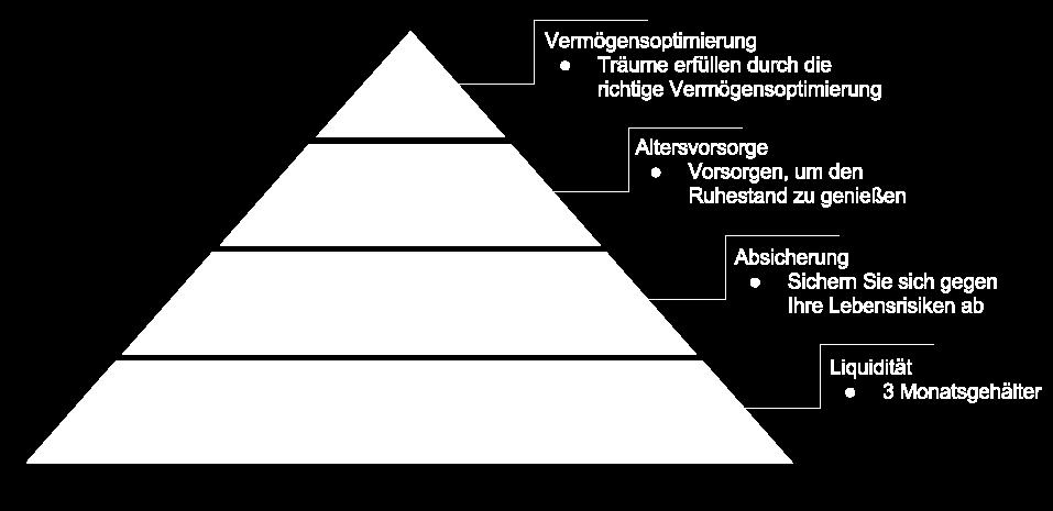Finanzcheck Pyramide