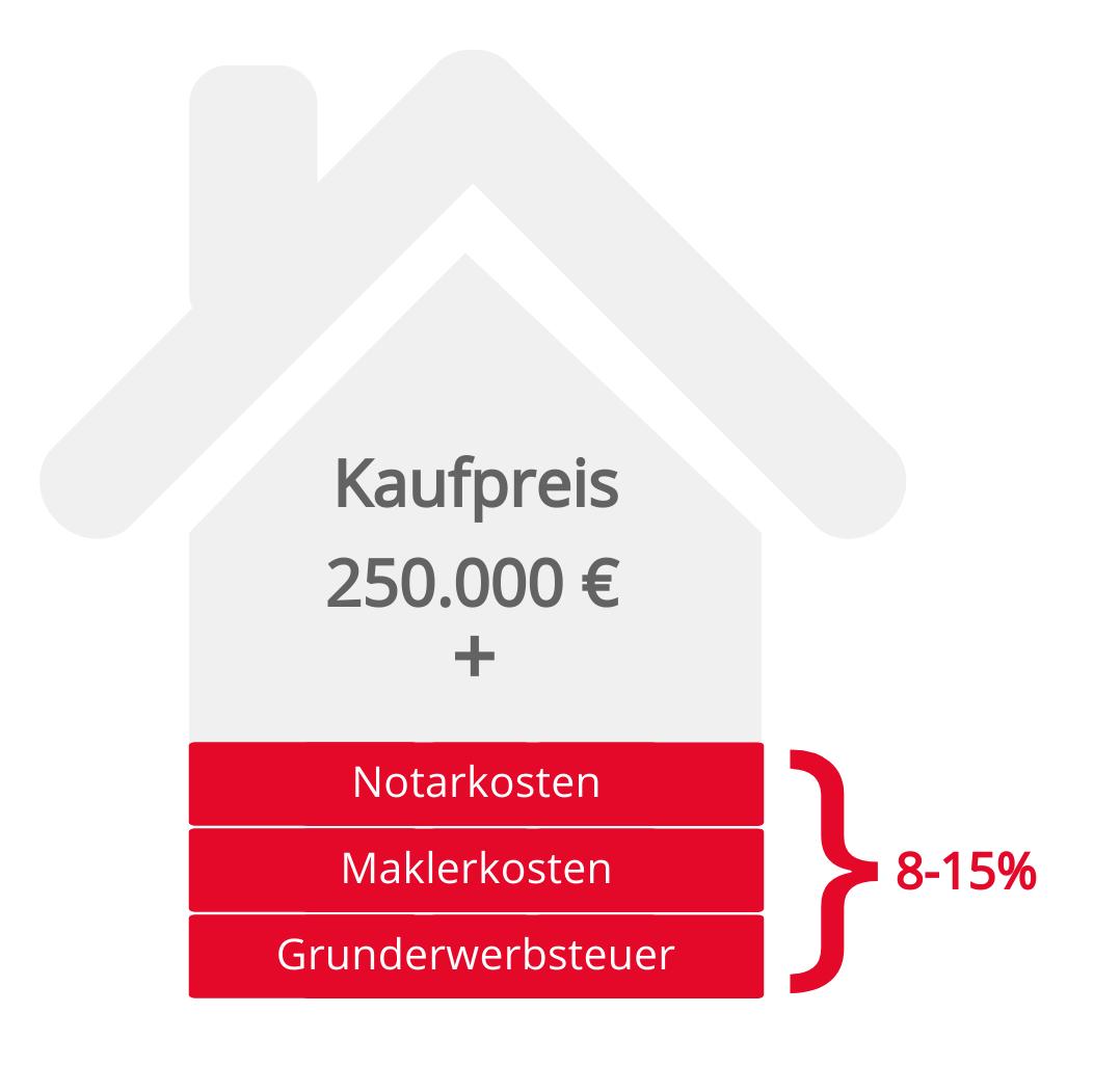 Die Nebenkosten beim Wohnungskauf bleiben unverändert