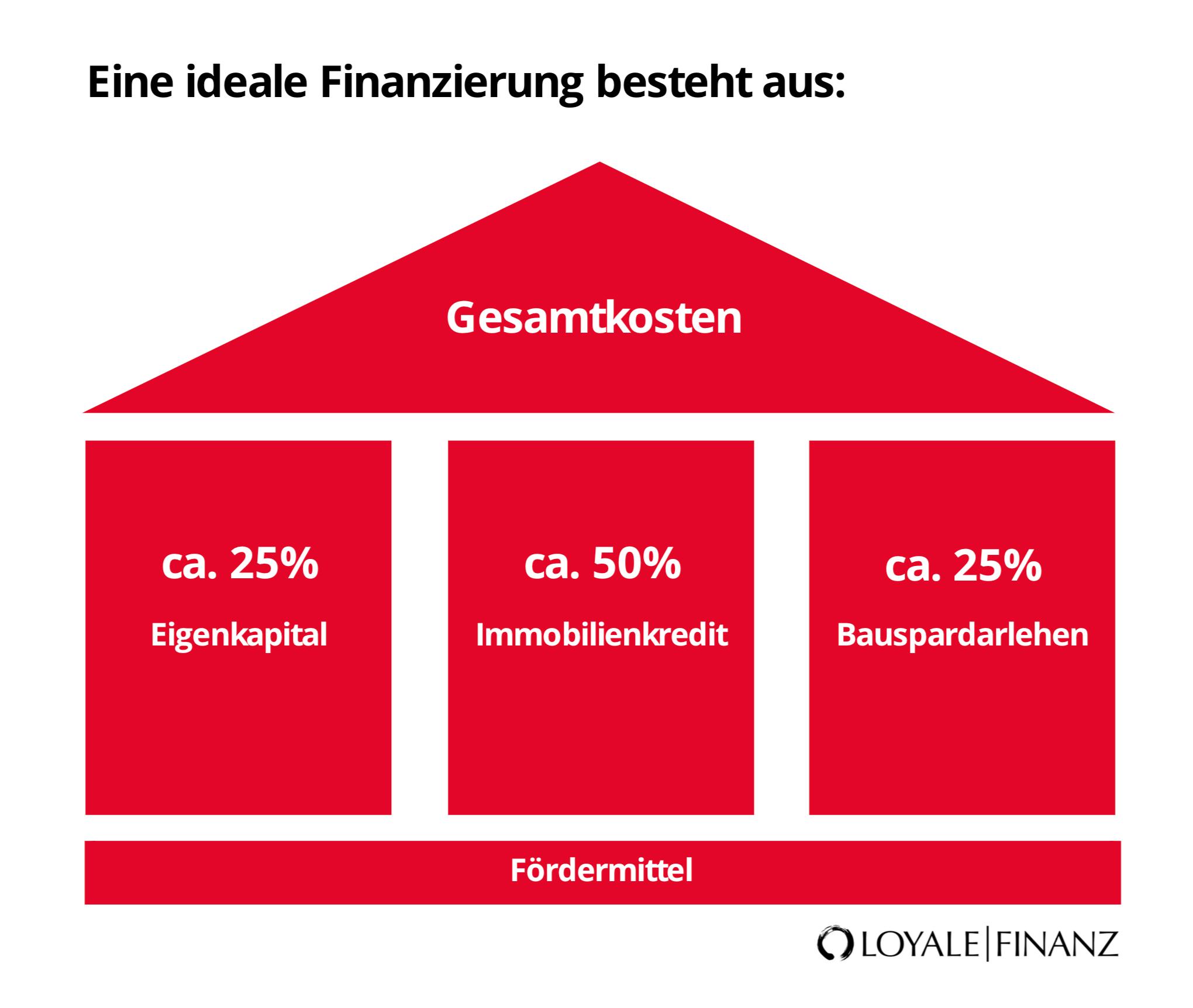 Die ideale Baufinanzierung mit Bausparvertrag